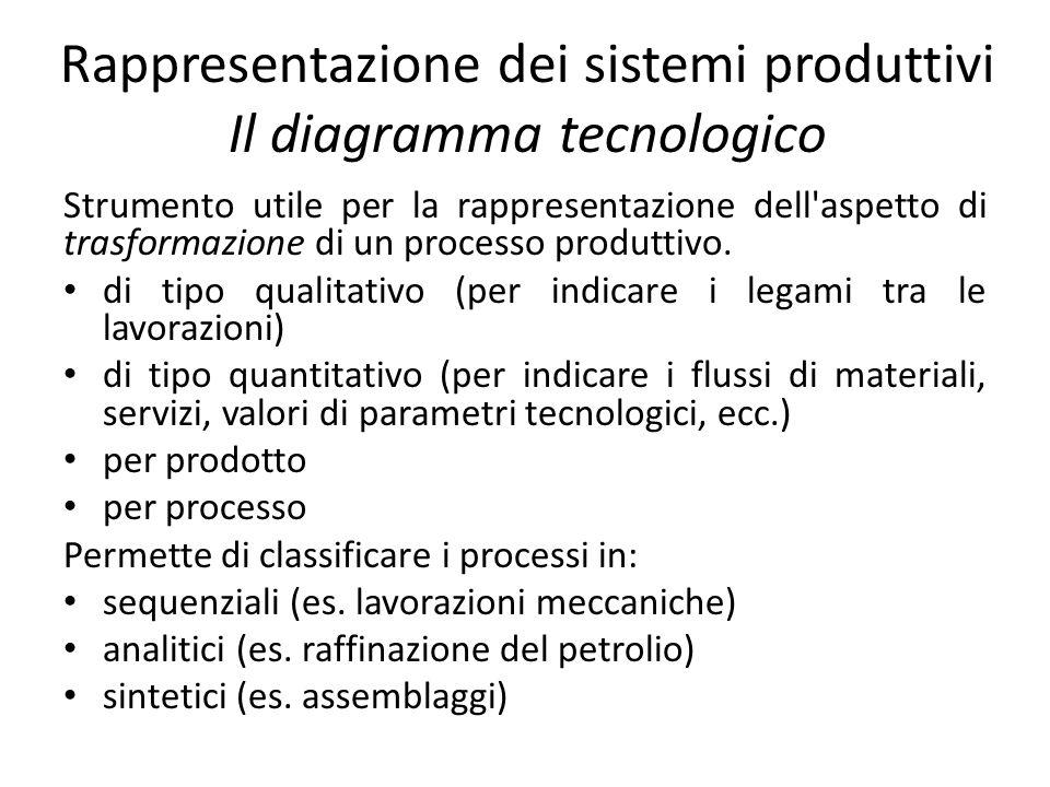 Rappresentazione dei sistemi produttivi Il diagramma tecnologico