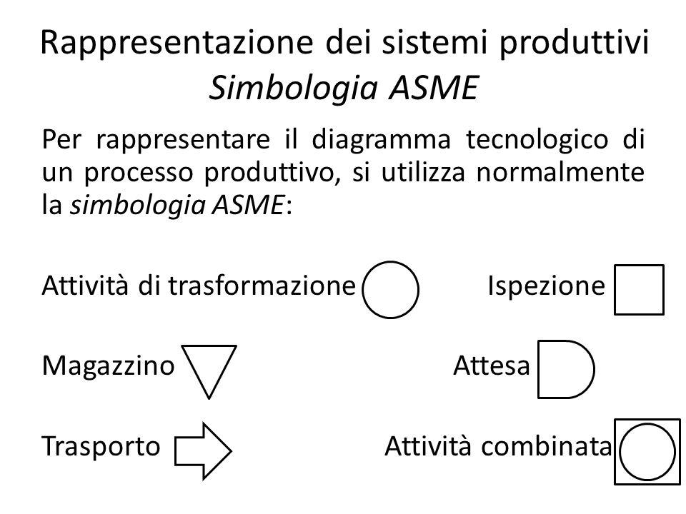 Rappresentazione dei sistemi produttivi Simbologia ASME