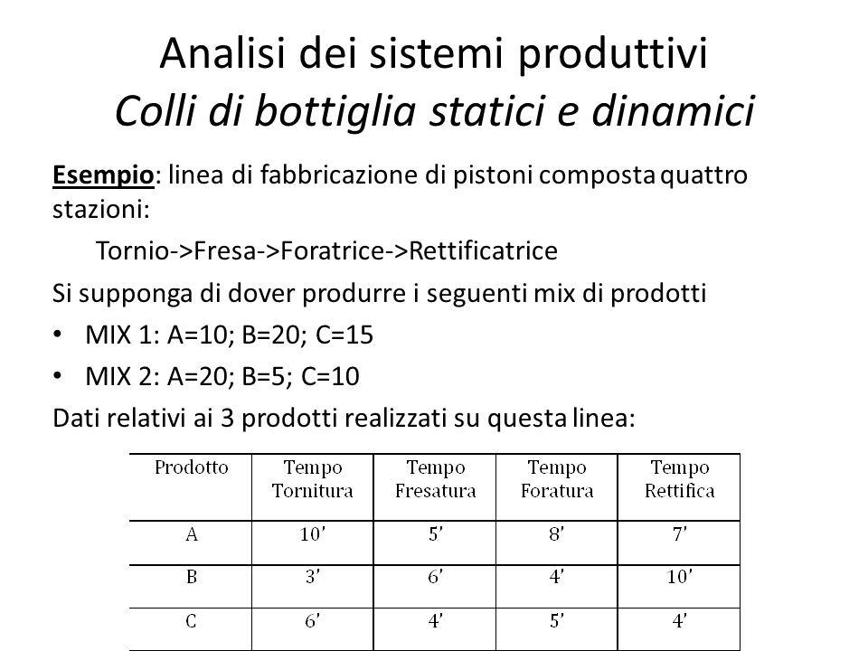 Analisi dei sistemi produttivi Colli di bottiglia statici e dinamici