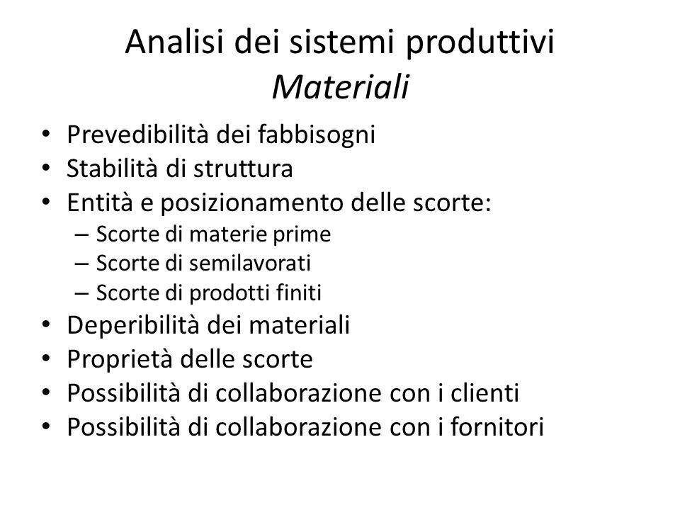 Analisi dei sistemi produttivi Materiali