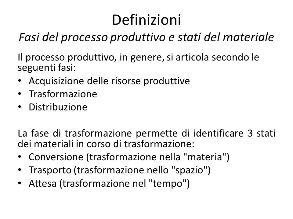 Definizioni Fasi del processo produttivo e stati del materiale
