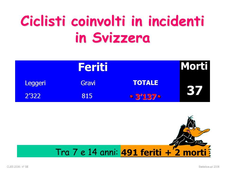 Ciclisti coinvolti in incidenti in Svizzera