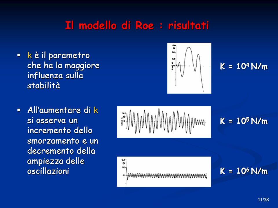 Il modello di Roe : risultati