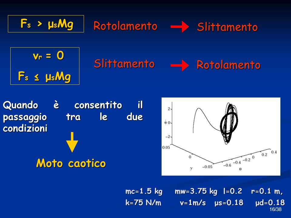 Fs > μsMg Rotolamento Slittamento vr = 0 Fs ≤ μsMg Slittamento