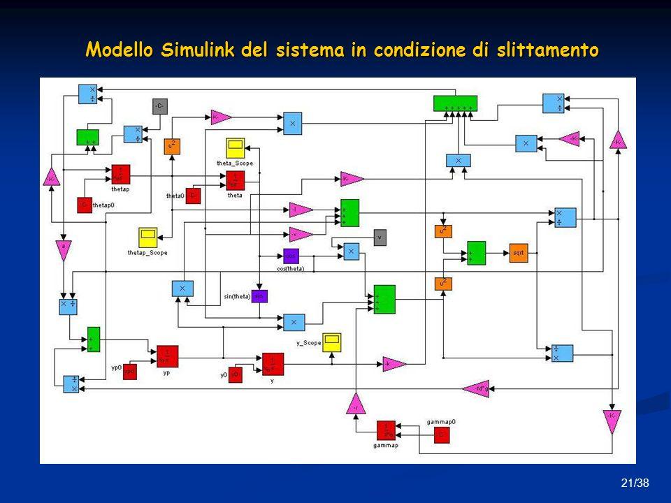 Modello Simulink del sistema in condizione di slittamento
