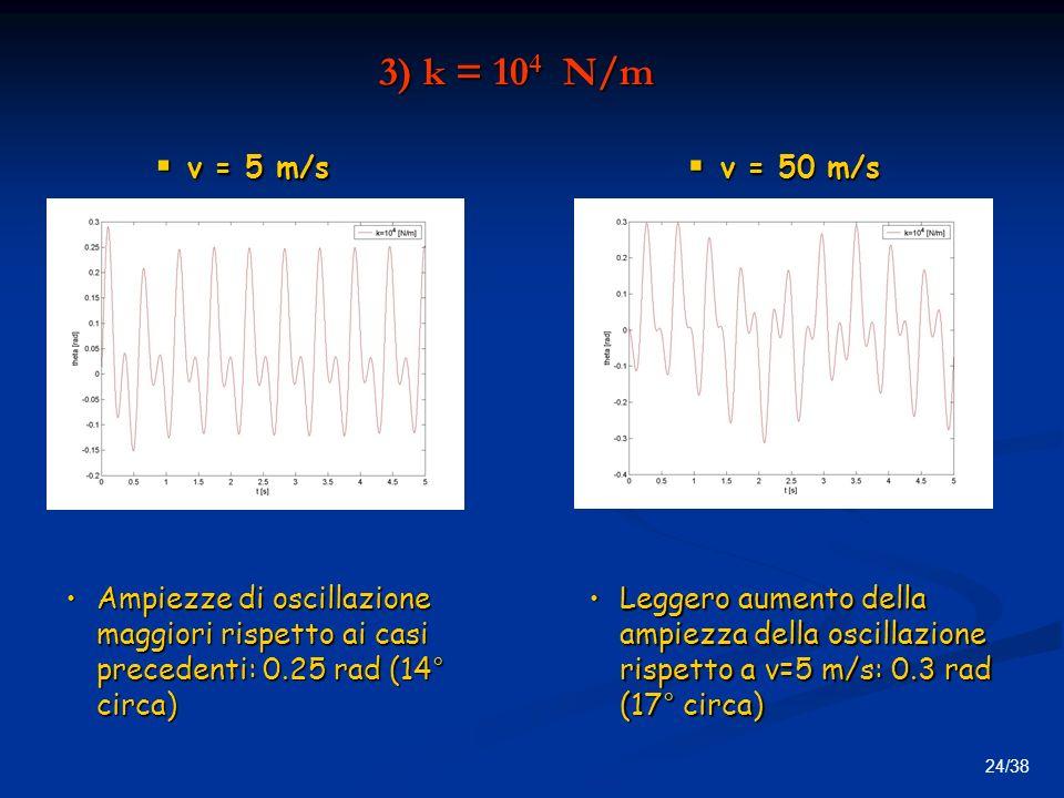 3) k = 104 N/m v = 5 m/s. v = 50 m/s. Ampiezze di oscillazione maggiori rispetto ai casi precedenti: 0.25 rad (14° circa)