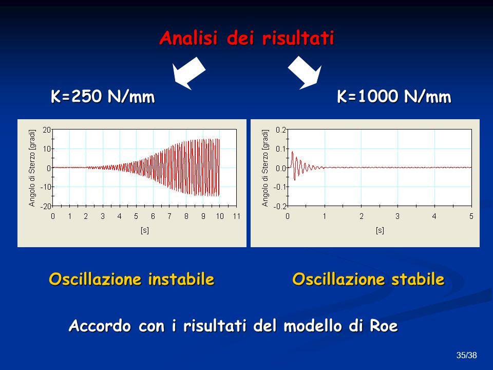 Oscillazione instabile Accordo con i risultati del modello di Roe