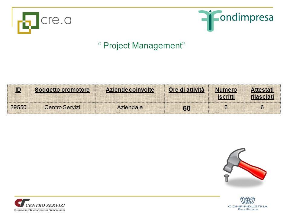Project Management 60 ID Soggetto promotore Aziende coinvolte
