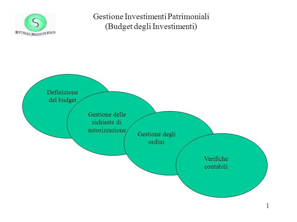 Gestione Investimenti Patrimoniali (Budget degli Investimenti)