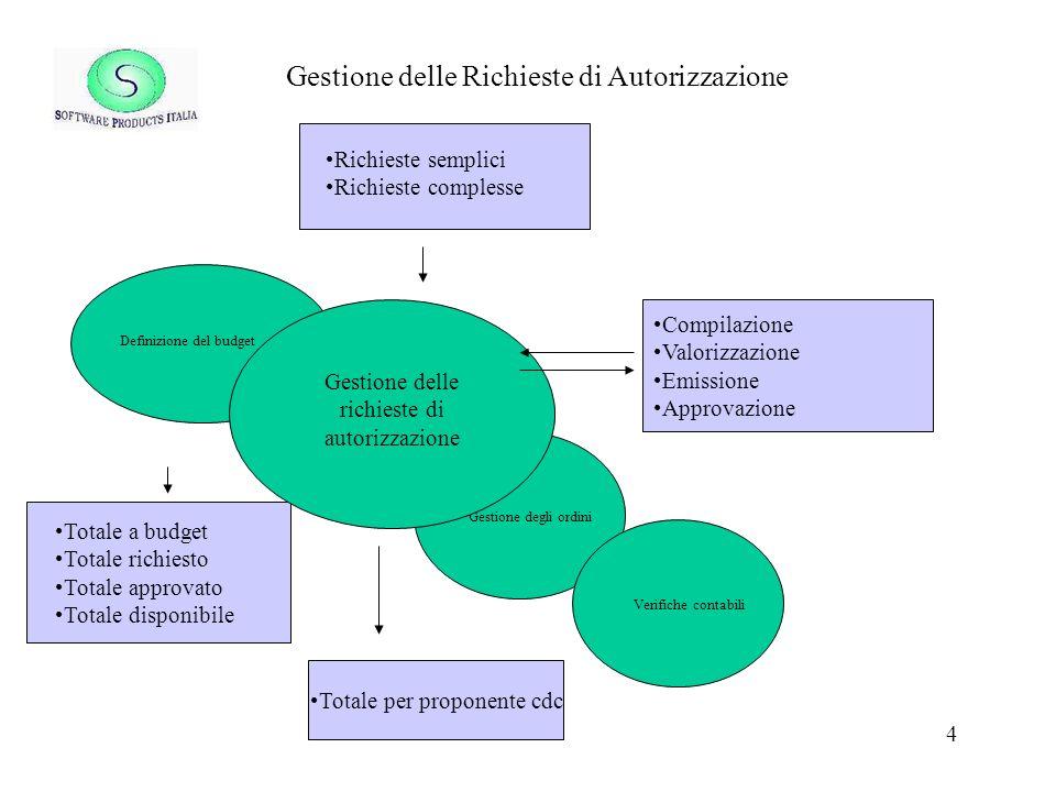 Gestione delle Richieste di Autorizzazione