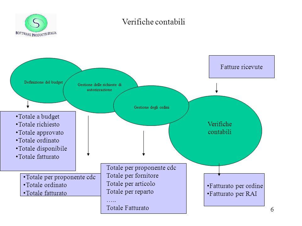 Verifiche contabili Fatture ricevute Totale a budget Totale richiesto