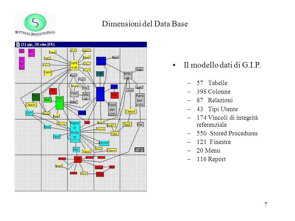 Dimensioni del Data Base