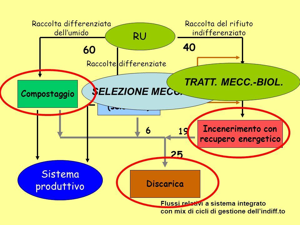 TRATT. MECC.-BIOL. SELEZIONE MECCANICA