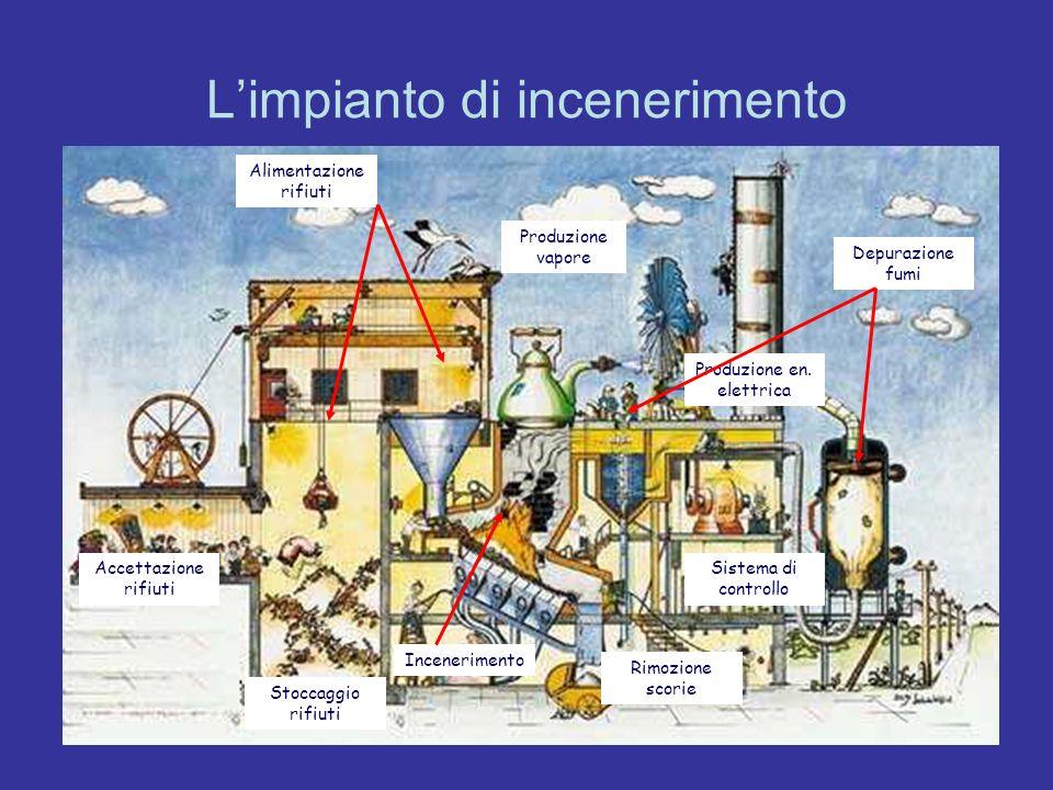 L'impianto di incenerimento