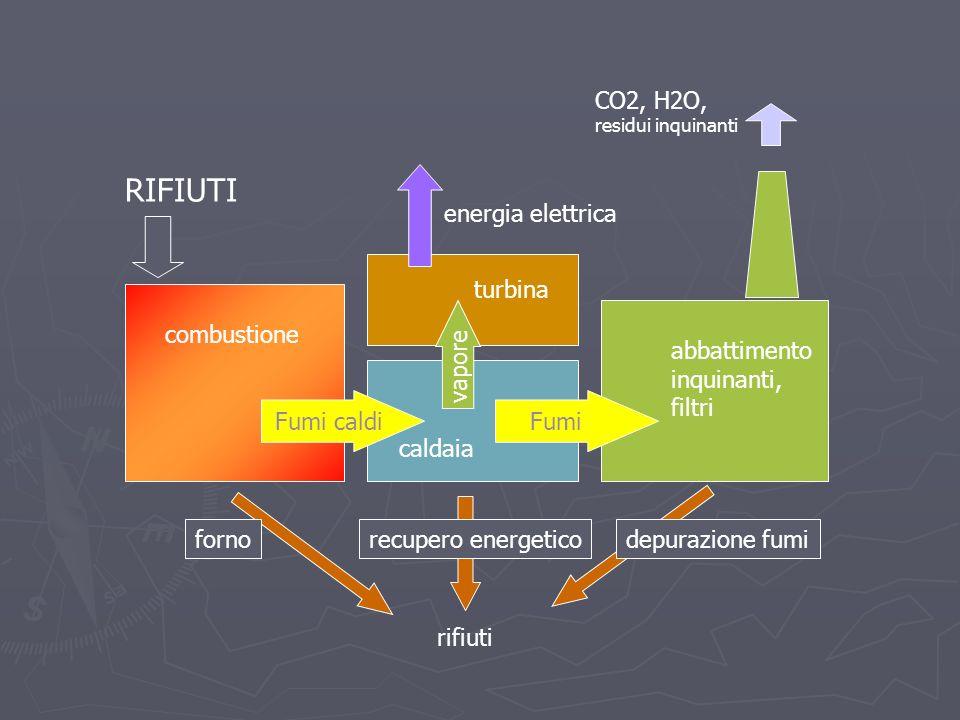RIFIUTI CO2, H2O, energia elettrica turbina combustione vapore