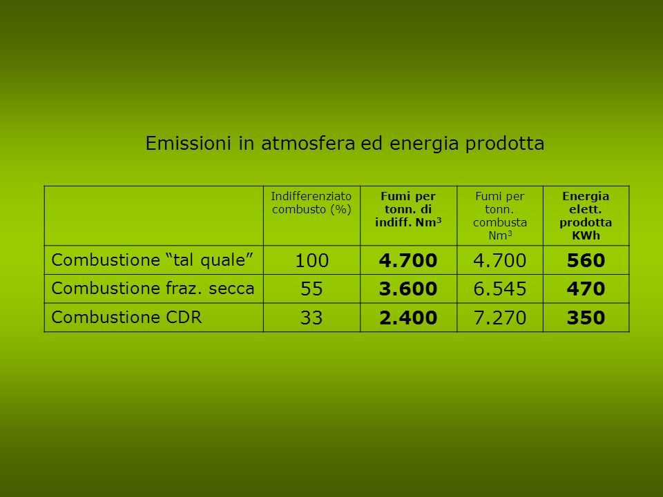 Fumi per tonn. di indiff. Nm3 Energia elett. prodotta KWh
