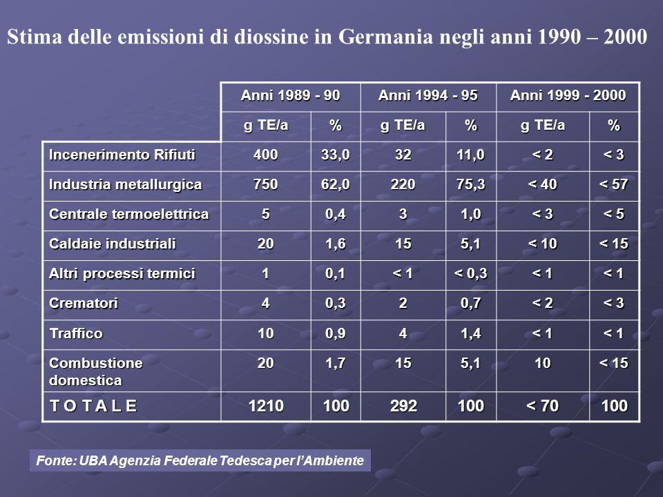 Stima delle emissioni di diossine in Germania negli anni 1990 – 2000