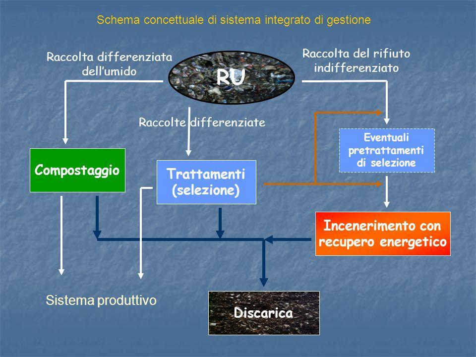 RU Compostaggio Trattamenti (selezione) Incenerimento con