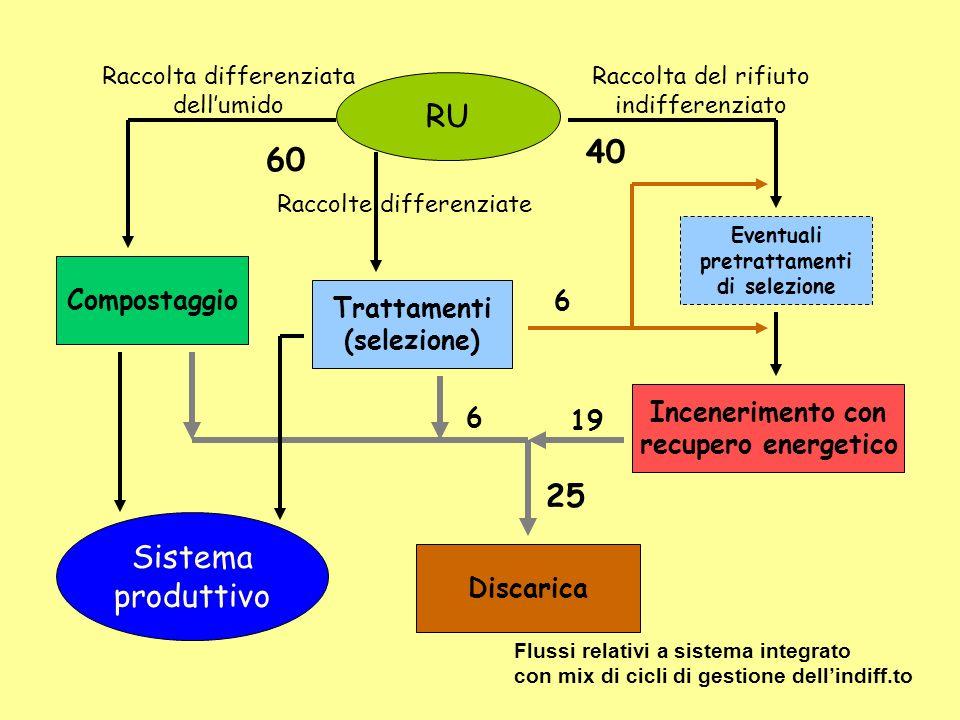 RU 40 60 25 Sistema produttivo Compostaggio 6 Trattamenti (selezione)