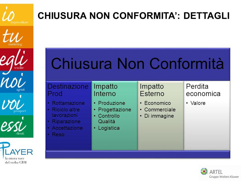 Chiusura Non Conformità