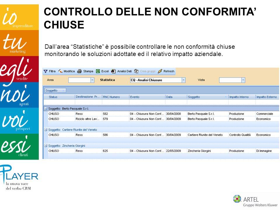 CONTROLLO DELLE NON CONFORMITA' CHIUSE