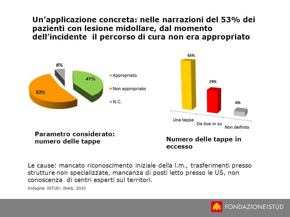 Un'applicazione concreta: nelle narrazioni del 53% dei pazienti con lesione midollare, dal momento dell'incidente il percorso di cura non era appropriato
