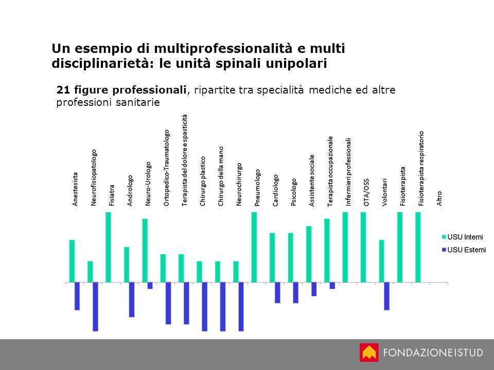 Un esempio di multiprofessionalità e multi disciplinarietà: le unità spinali unipolari