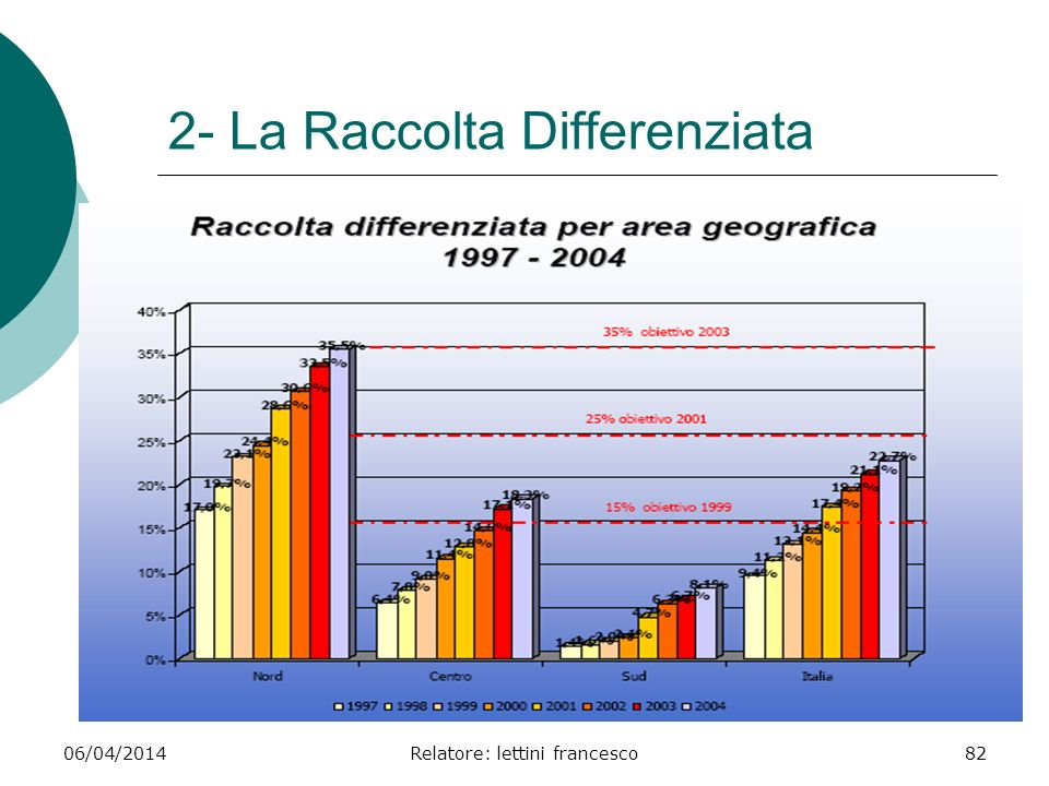 2- La Raccolta Differenziata