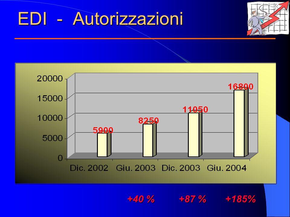 EDI - Autorizzazioni +40 % +87 % +185%