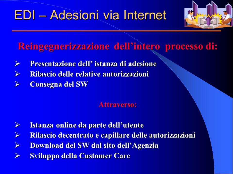 EDI – Adesioni via Internet