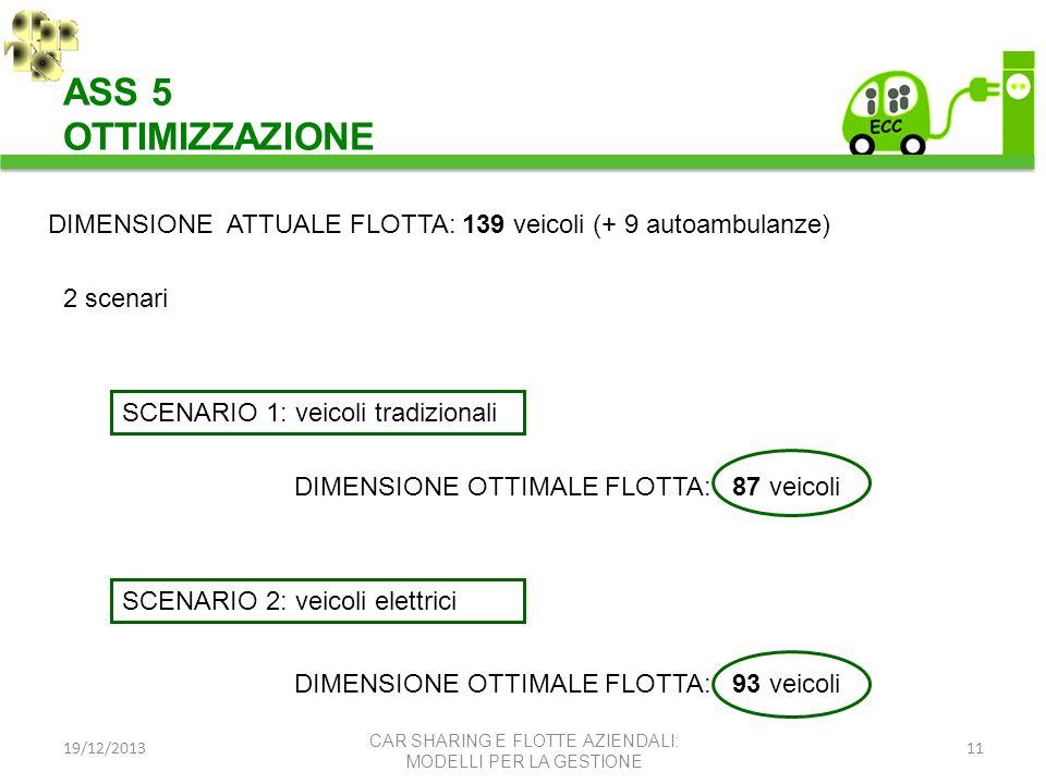 ASS 5 OTTIMIZZAZIONE. DIMENSIONE ATTUALE FLOTTA: 139 veicoli (+ 9 autoambulanze) 2 scenari. SCENARIO 1: veicoli tradizionali.
