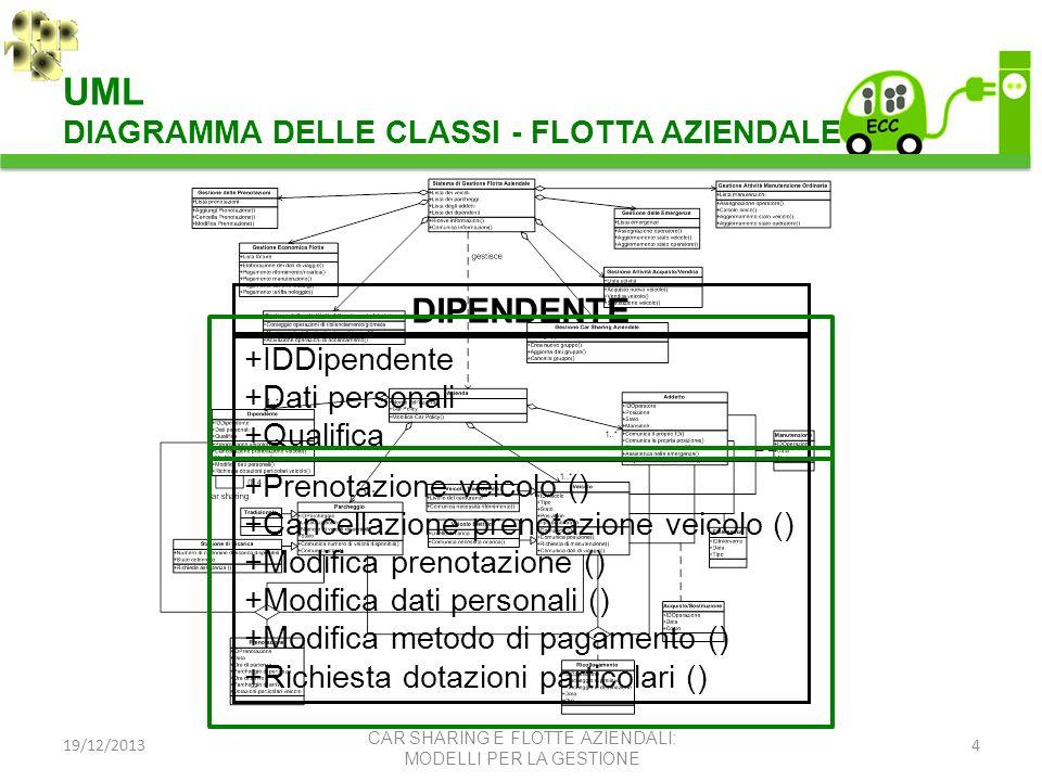 UML DIPENDENTE DIAGRAMMA DELLE CLASSI - FLOTTA AZIENDALE +IDDipendente