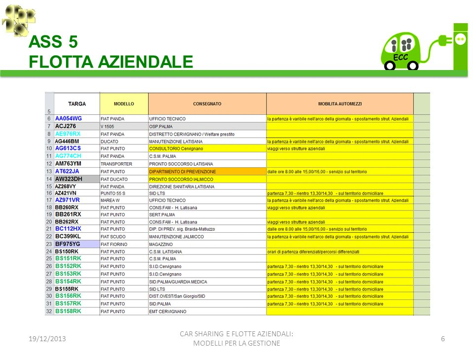 ASS 5 FLOTTA AZIENDALE CAR SHARING E FLOTTE AZIENDALI: 19/12/2013