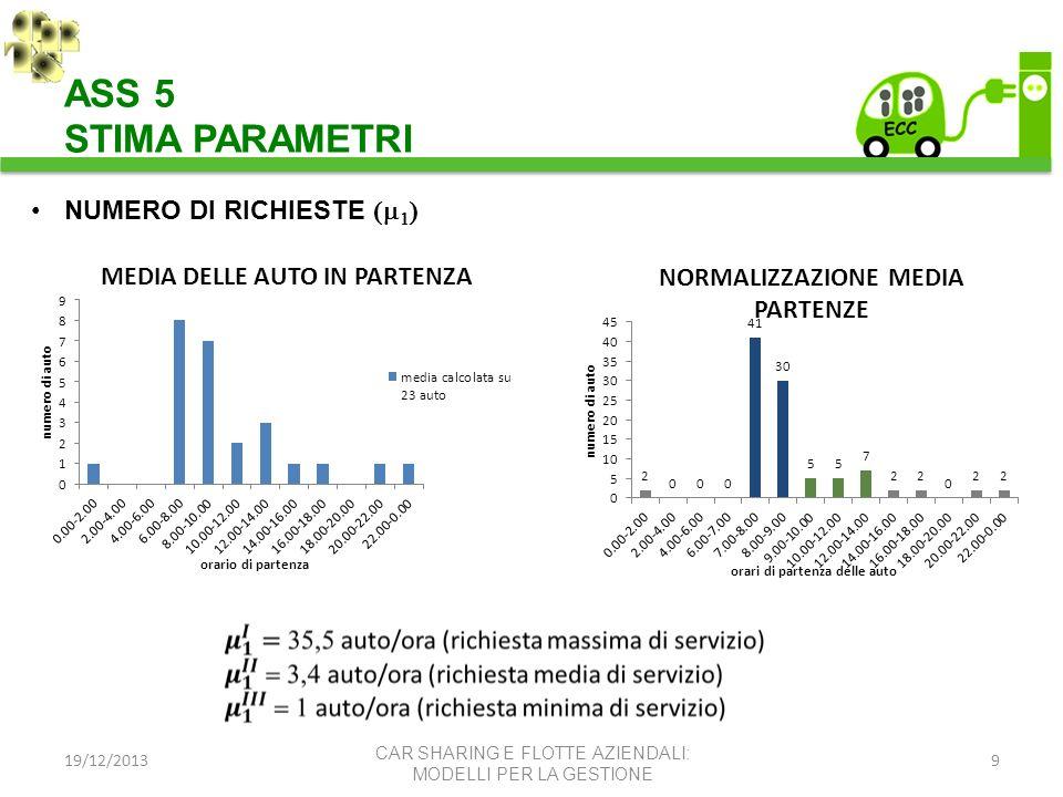 ASS 5 STIMA PARAMETRI NUMERO DI RICHIESTE (m1) 19/12/2013