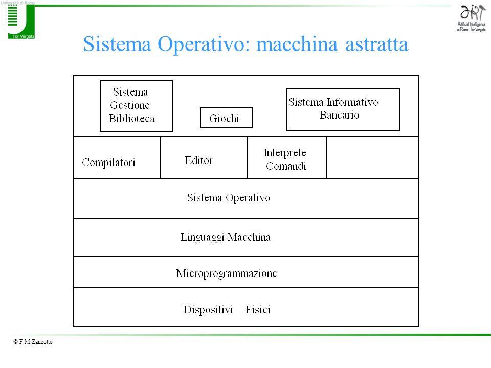 Sistema Operativo: macchina astratta