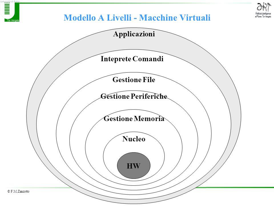 Modello A Livelli - Macchine Virtuali