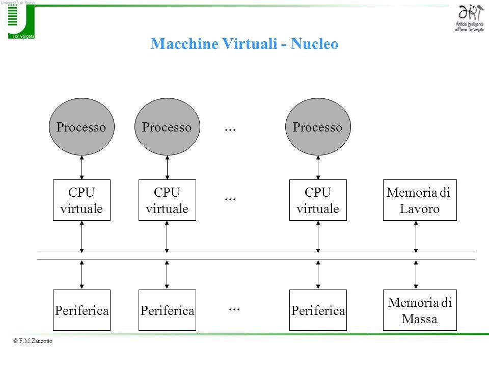Macchine Virtuali - Nucleo