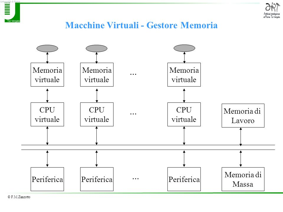 Macchine Virtuali - Gestore Memoria