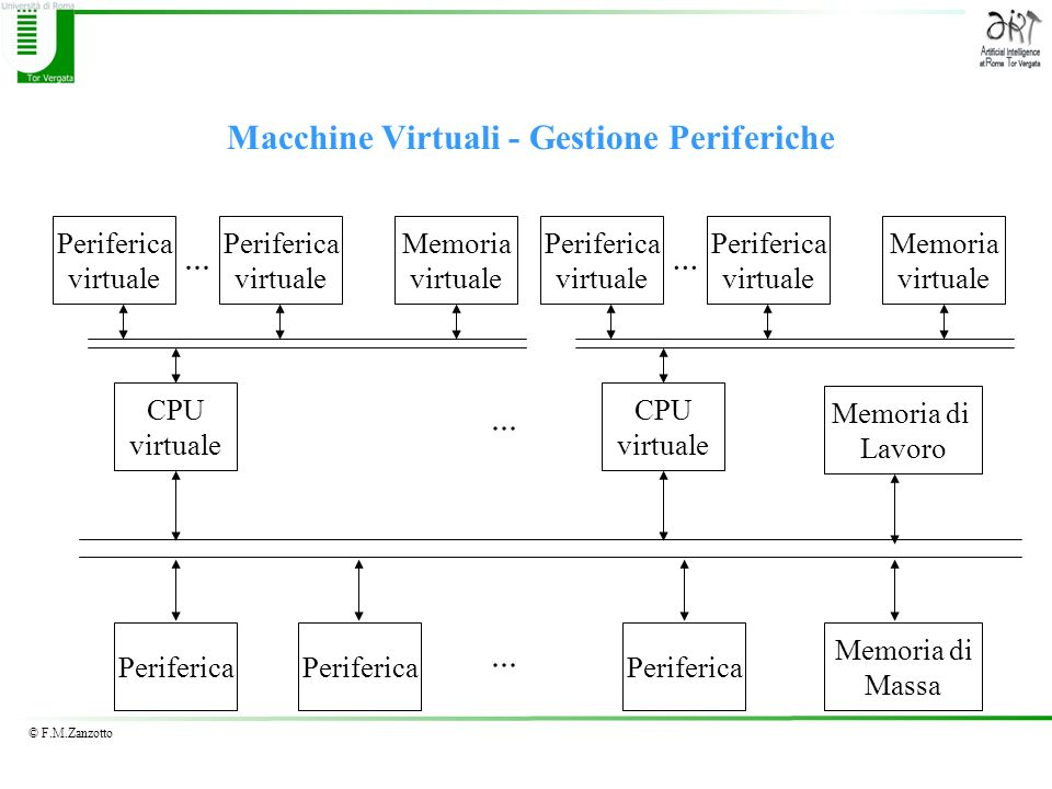 Macchine Virtuali - Gestione Periferiche