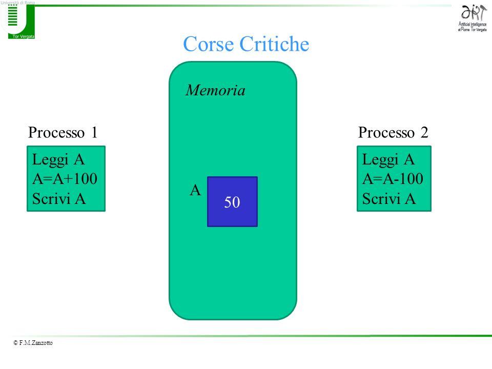 Corse Critiche Memoria Processo 1 Processo 2 Leggi A A=A+100 Scrivi A