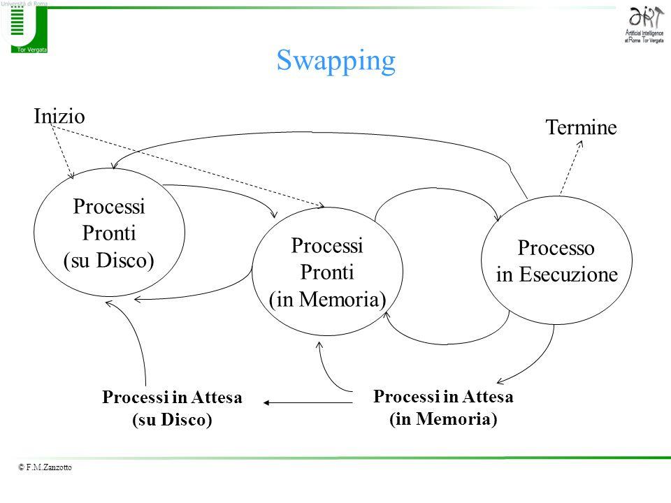 Swapping Inizio Termine Processi Pronti (su Disco) Processo Processi