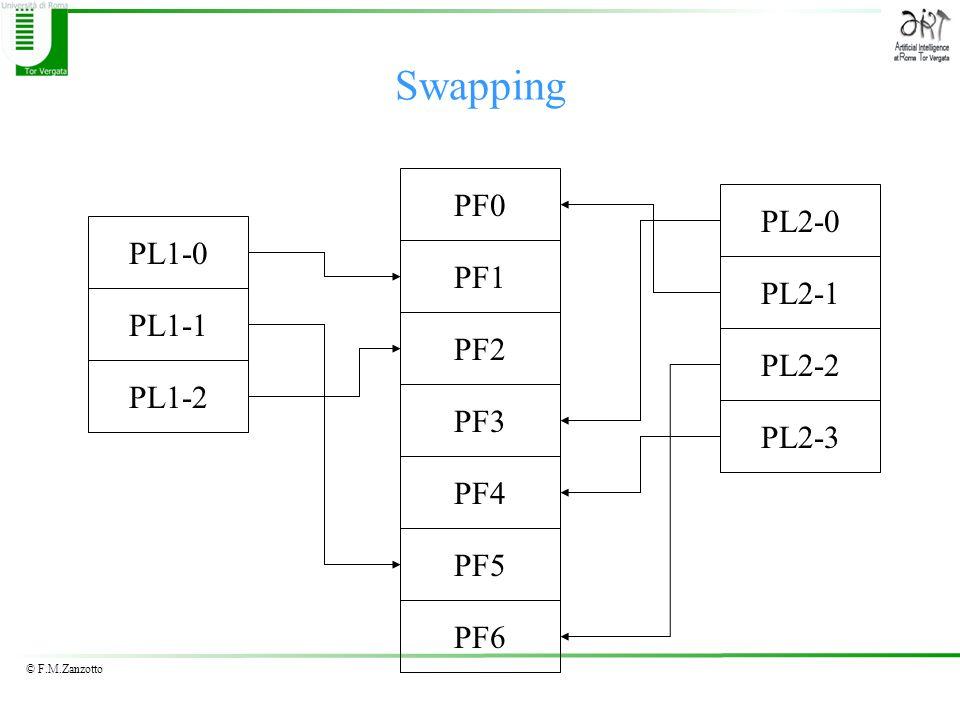 Swapping PF0 PL2-0 PL1-0 PF1 PL2-1 PL1-1 PF2 PL2-2 PL1-2 PF3 PL2-3 PF4