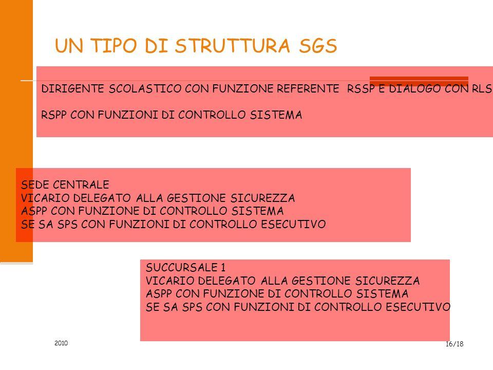 UN TIPO DI STRUTTURA SGS