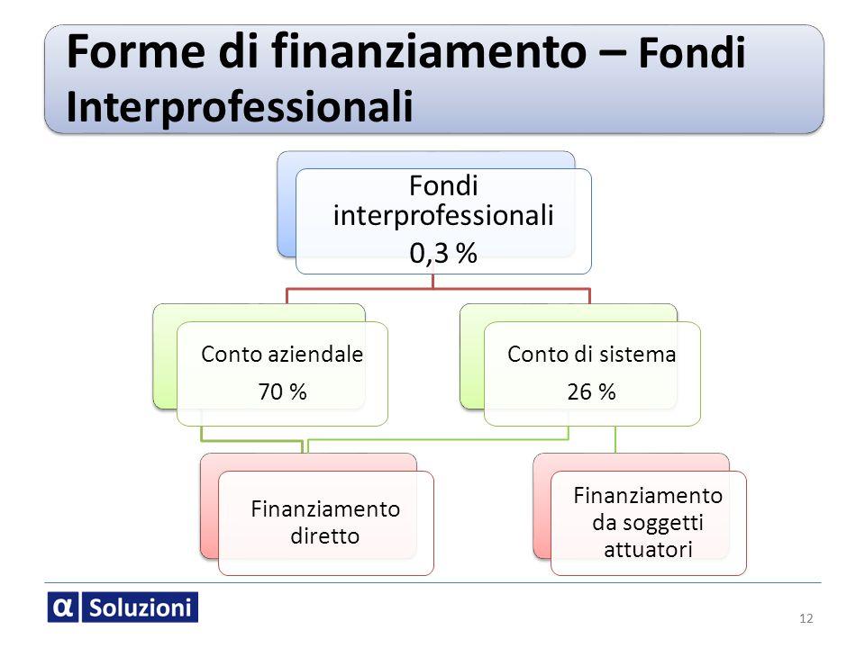 Forme di finanziamento – Fondi Interprofessionali