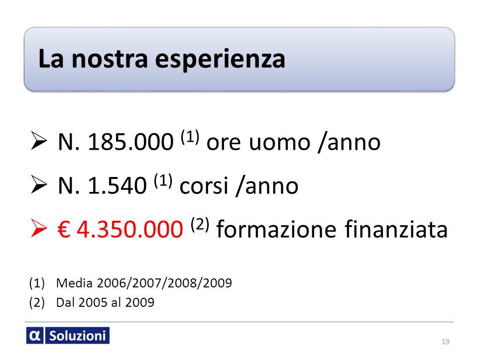 € 4.350.000 (2) formazione finanziata
