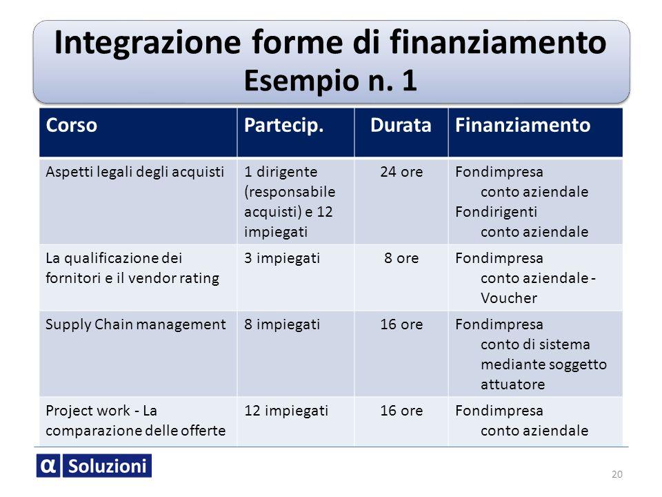 Integrazione forme di finanziamento Esempio n. 1