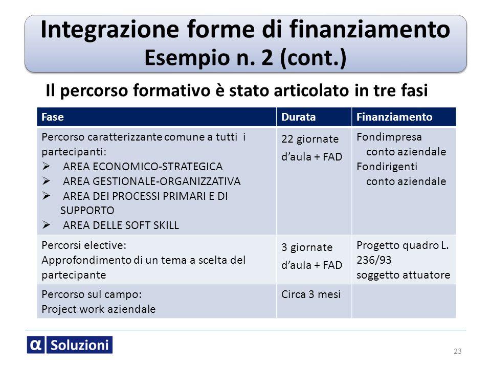 Integrazione forme di finanziamento Esempio n. 2 (cont.)