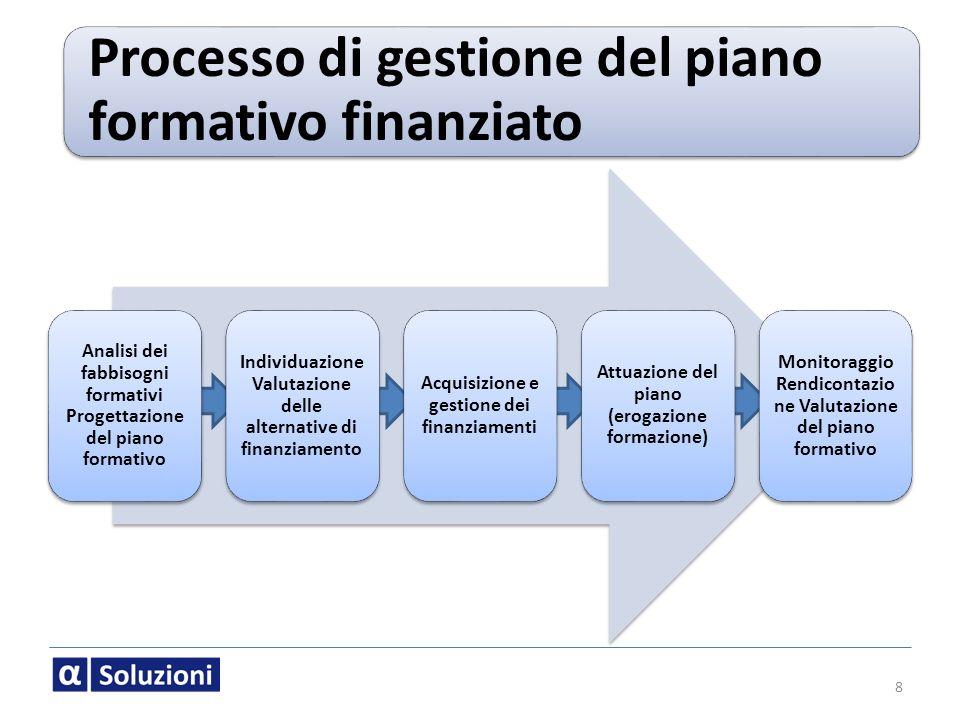 Processo di gestione del piano formativo finanziato