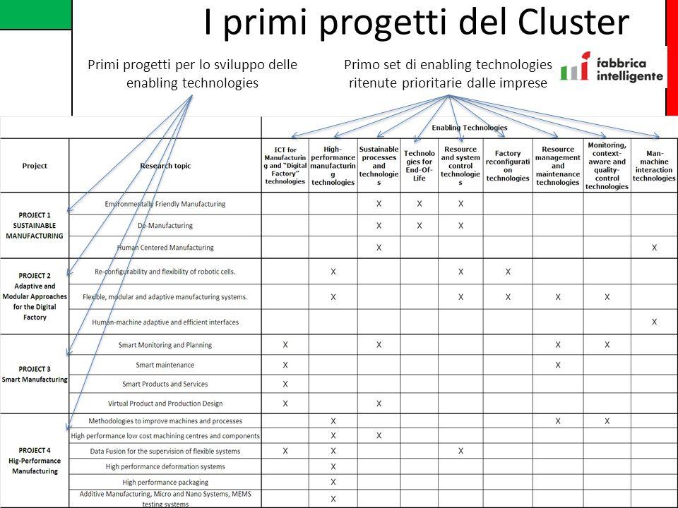 I primi progetti del Cluster