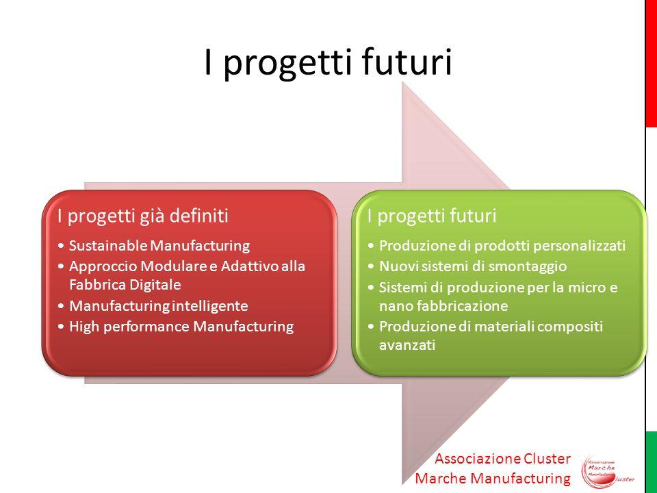 I progetti futuri I progetti già definiti Sustainable Manufacturing